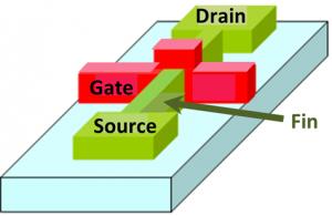 FinFET vergroot het contactoppervlak van gates.