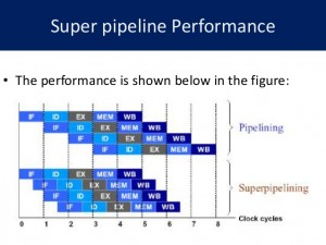 superscalar-superpipeline-processor-10-638