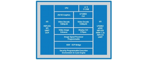 ces2012-intel-atom-block-diagram-614x250